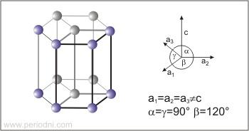 Η εξαγωνική κυψελίδα και οι παράμετροί της σχηματικά